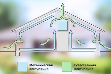 Естественная или принудительная вытяжная вентиляции в частном доме. Что выбрать?