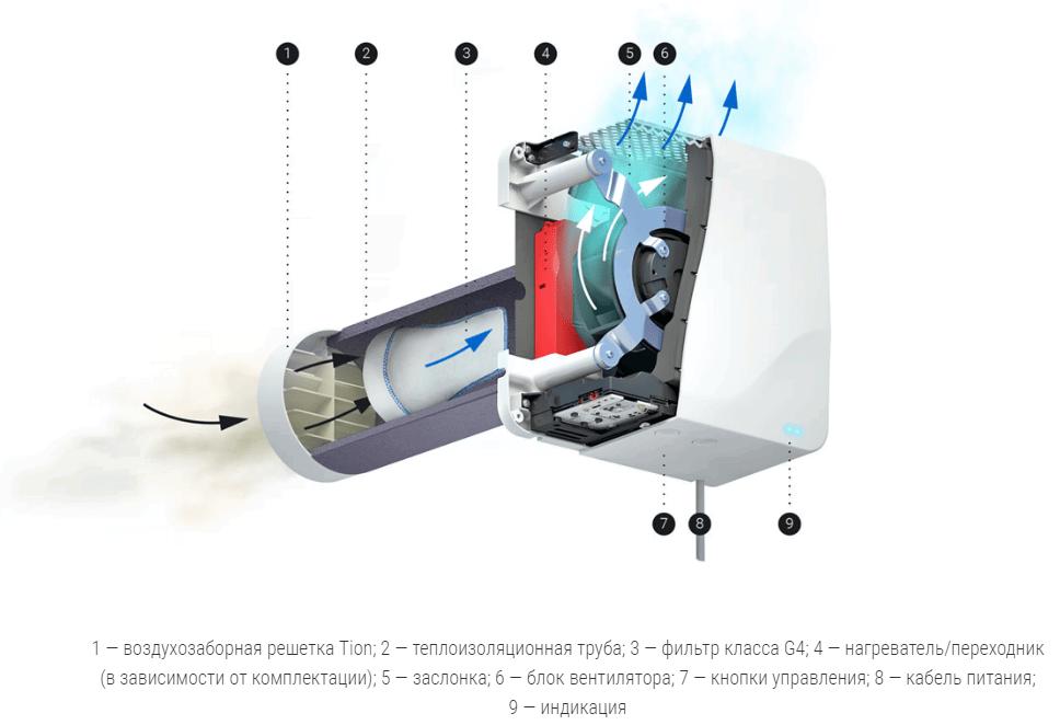 Приборы электрические бытовые: Компактное вентиляционное устройство приточной вентиляции, модель Tion Бризер Lite, Китай